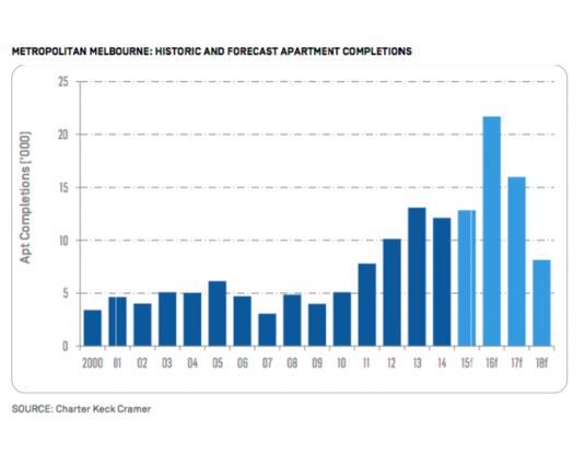 Melbourne Apartment Market Snapshot: UDIA & Charter Keck Report