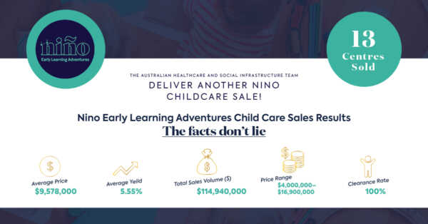 CBRE Sell circa $115m worth of Premium Child Care Centres