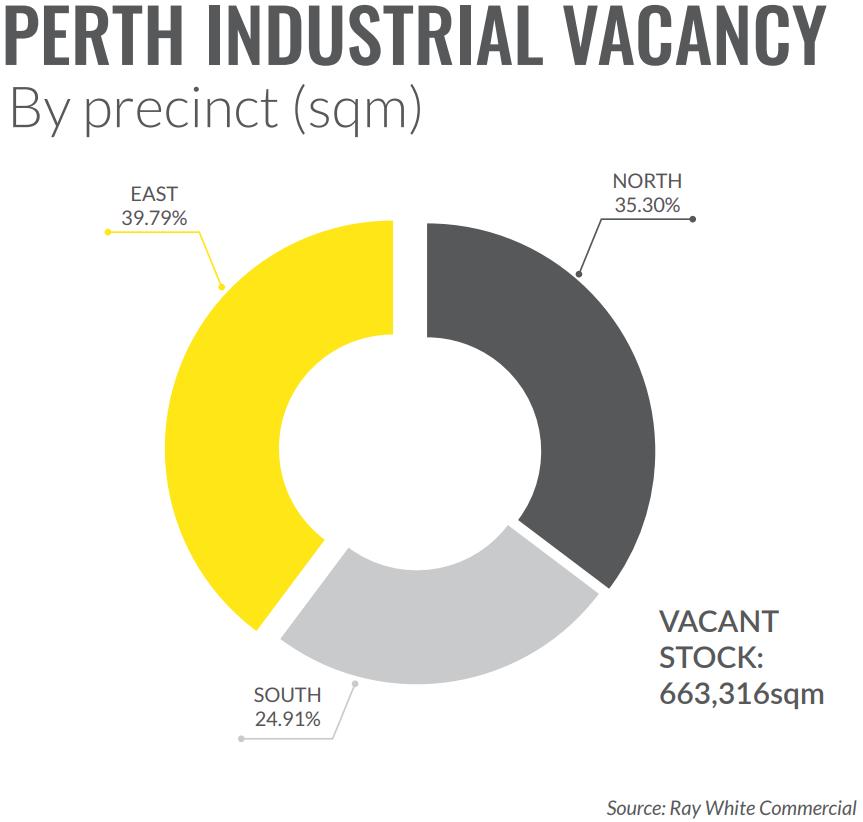 Perth industrial vacancy record
